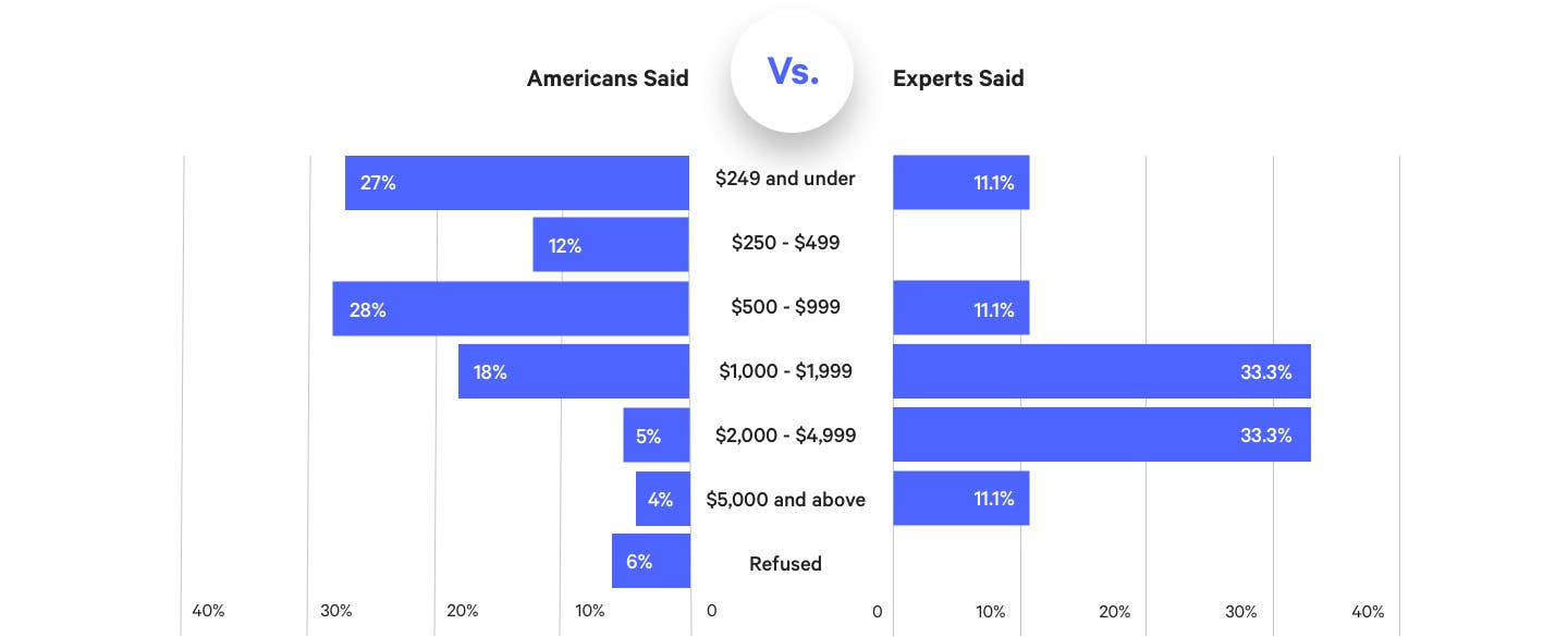 How Much Is A Wedding.Experts Vs Everyday Americans Navigating The Cost Of